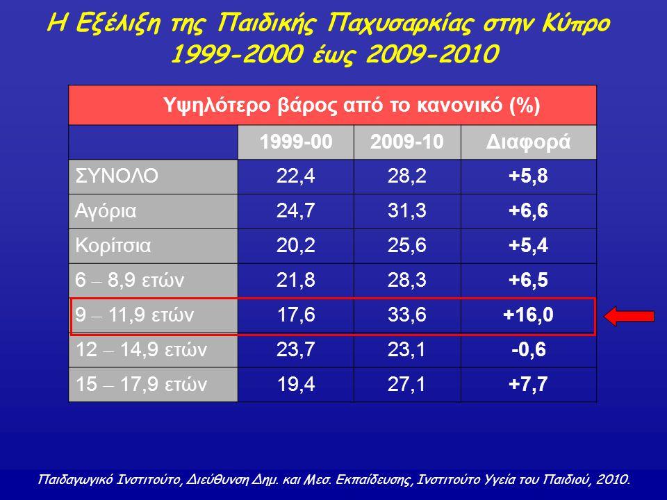 Υψηλότερο βάρος από το κανονικό (%) 1999-002009-10Διαφορά ΣΥΝΟΛΟ22,428,2+5,8 Αγόρια24,731,3+6,6 Κορίτσια20,225,6+5,4 6 – 8,9 ετών 21,828,3+6,5 9 – 11,
