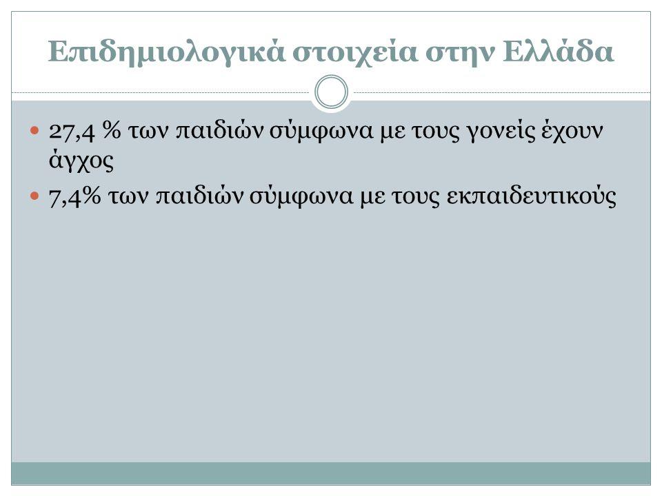 Επιδημιολογικά στοιχεία στην Ελλάδα 27,4 % των παιδιών σύμφωνα με τους γονείς έχουν άγχος 7,4% των παιδιών σύμφωνα με τους εκπαιδευτικούς