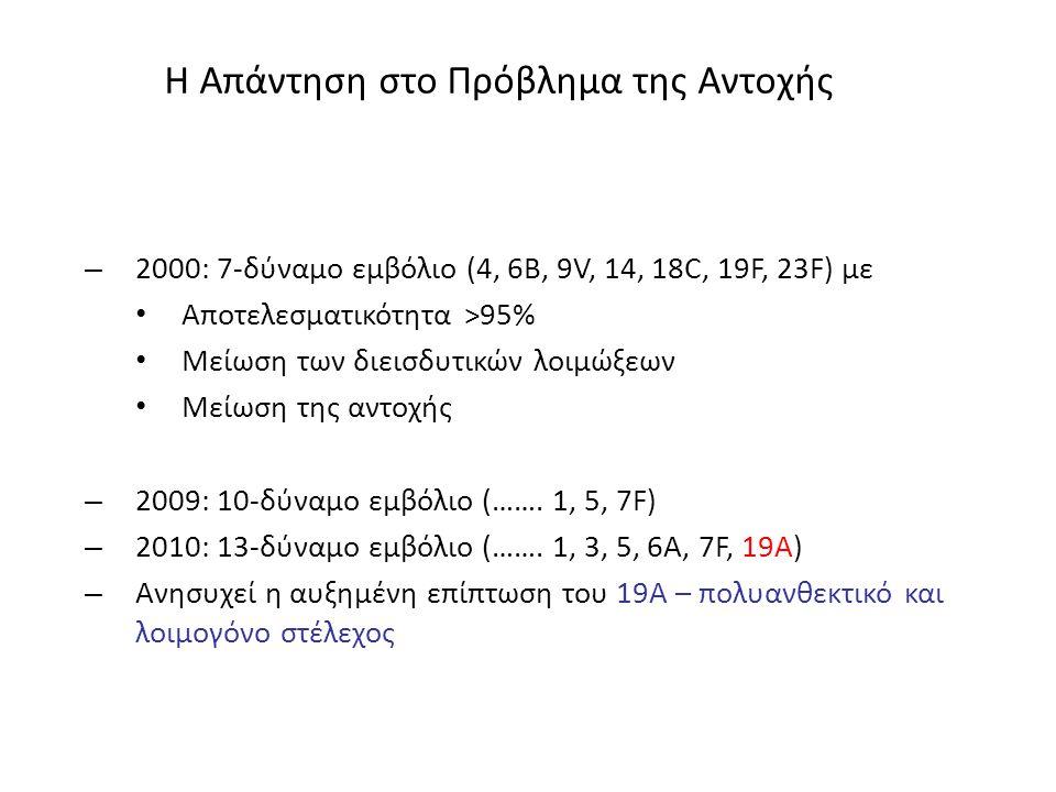 Η Απάντηση στο Πρόβλημα της Αντοχής – 2000: 7-δύναμο εμβόλιο (4, 6Β, 9V, 14, 18C, 19F, 23F) με Αποτελεσματικότητα >95% Μείωση των διεισδυτικών λοιμώξε