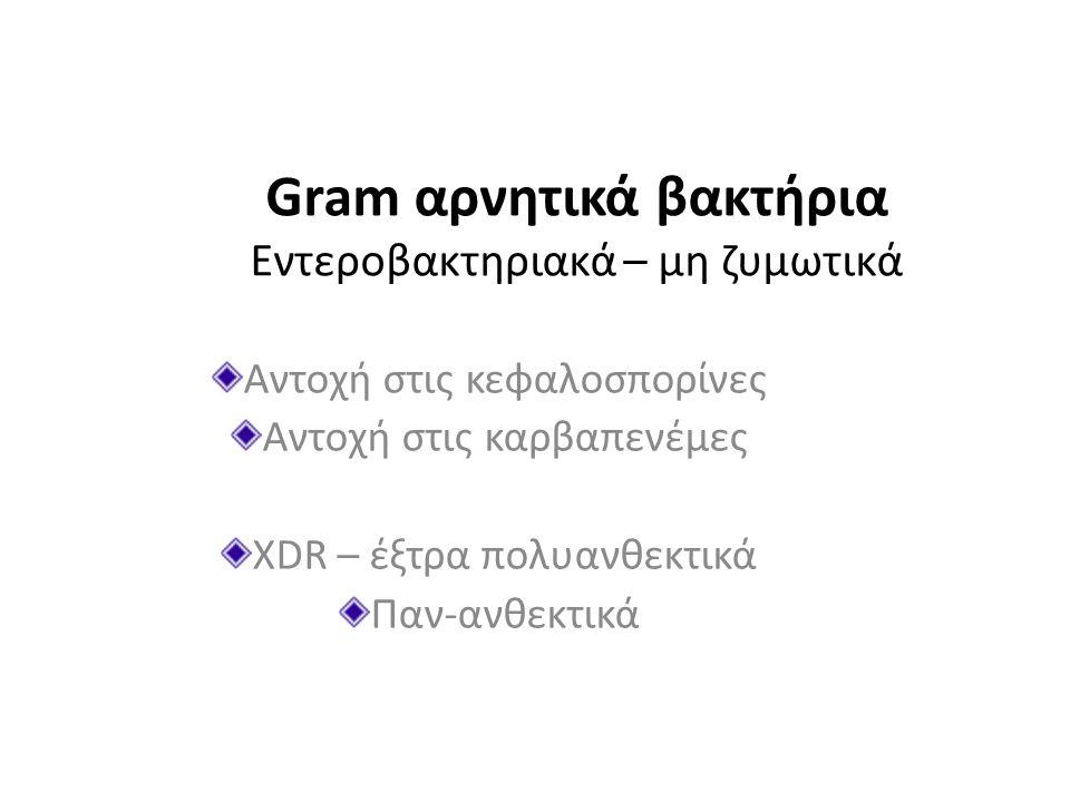 Gram αρνητικά βακτήρια Εντεροβακτηριακά – μη ζυμωτικά Αντοχή στις κεφαλοσπορίνες Αντοχή στις καρβαπενέμες XDR – έξτρα πολυανθεκτικά Παν-ανθεκτικά