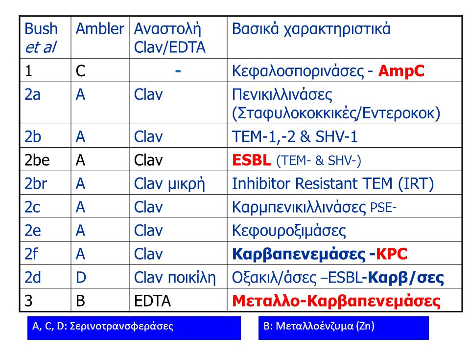 Bush et al AmblerΑναστολή Clav/EDTA Βασικά χαρακτηριστικά 1C-Κεφαλοσπορινάσες - AmpC 2aAClavΠενικιλλινάσες (Σταφυλοκοκκικές/Εντεροκοκ) 2bAClavTEM-1,-2