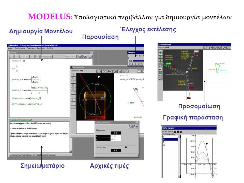 MODELUS : Υπολογιστικό περιβάλλον για δημιουργία μοντέλων Γραφική παράσταση Προσομοίωση Δημιουργία Μοντέλου Παρουσίαση Έλεγχος εκτέλεσης Αρχικές τιμές