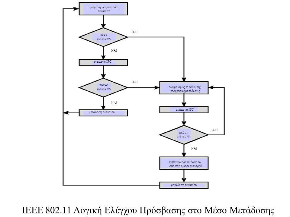 ΙΕΕΕ 802.11 Λογική Ελέγχου Πρόσβασης στο Μέσο Μετάδοσης αναμονή για μετάδοση πλαισίου μέσο ανενεργό; ακόμη ανενεργό; αναμονή IFC ακόμη ανενεργό; μετάδ