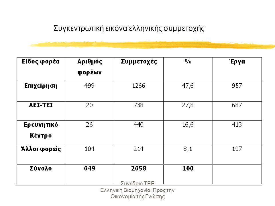 Συνέδριο ΤΕΕ Ελληνική Βιομηχανία: Προς την Οικονομία της Γνώσης Χαρακτηριστικά της ελληνικής συμμετοχής zΣταθερή αύξηση των συμμετοχών ιδιαίτερα τα τελευταία χρόνια.