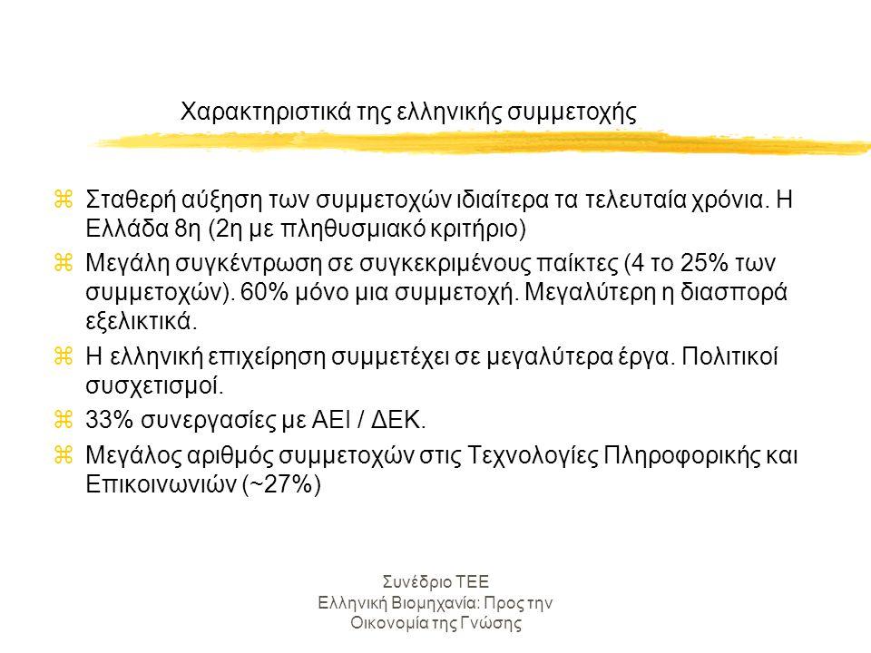 Συνέδριο ΤΕΕ Ελληνική Βιομηχανία: Προς την Οικονομία της Γνώσης Κίνητρα συμμετοχής ελληνικών επιχειρήσεων zΠαρακολούθηση βασικών τεχνολογικών εξελίξεων zΑπόκτηση πρόσβασης σε συμπληρωματικούς πόρους και ικανότητες zΕκμάθηση zΕπιμερισμός κόστους έρευνας και πρόσβαση σε χρηματοδότηση λιγότερο σημαντικά απ' ότι στο ευρωπαϊκό δείγμα