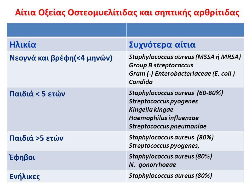 Αίτια Οξείας Οστεομυελίτιδας και σηπτικής αρθρίτιδας ΗλικίαΣυχνότερα αίτια Νεογνά και βρέφη(<4 μηνών) Staphylococcus aureus (MSSA ή MRSA) Group B stre