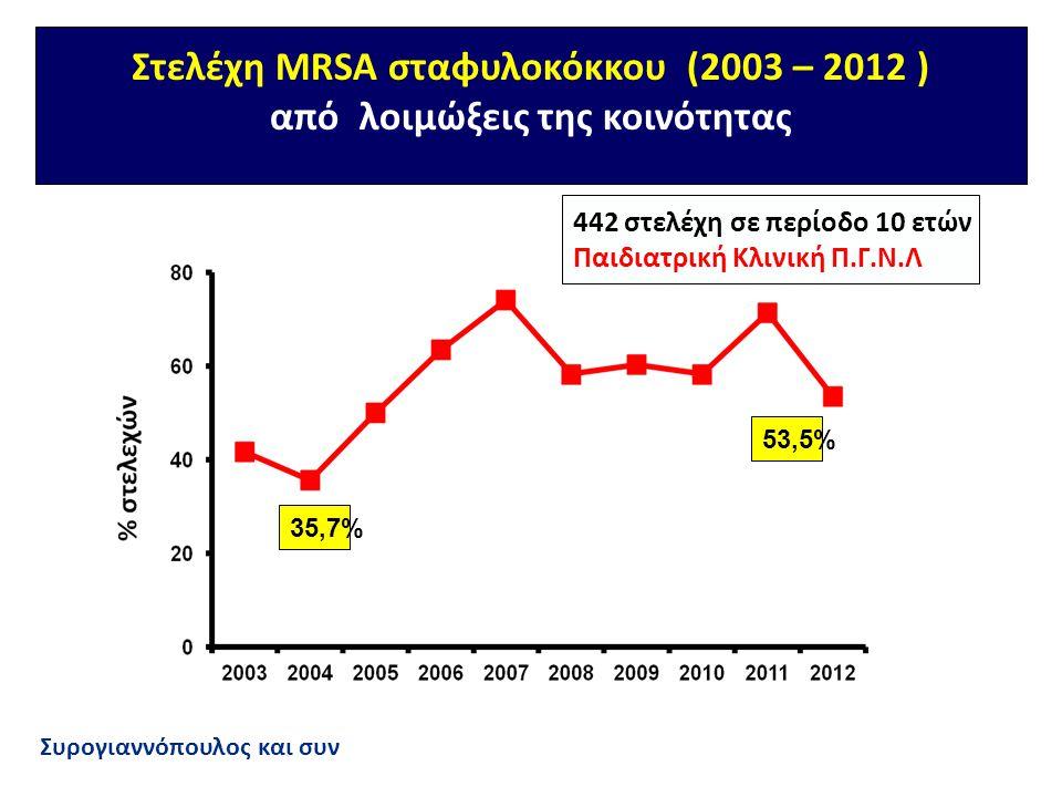 Στελέχη MRSA σταφυλοκόκκου (2003 – 2012 ) από λοιμώξεις της κοινότητας 35,7% 53,5% 442 στελέχη σε περίοδο 10 ετών Παιδιατρική Κλινική Π.Γ.Ν.Λ Συρογιαν