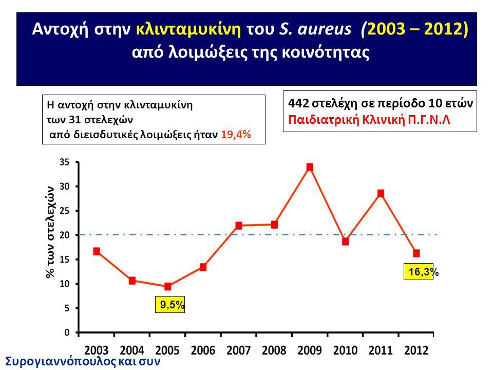 Αντοχή στην κλινταμυκίνη του S. aureus (2003 – 2012) από λοιμώξεις της κοινότητας 9,5% 16,3% Η αντοχή στην κλινταμυκίνη των 31 στελεχών από διεισδυτικ