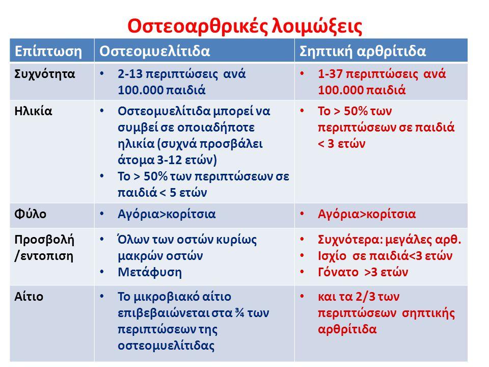Οστεοαρθρικές λοιμώξεις ΕπίπτωσηΟστεομυελίτιδαΣηπτική αρθρίτιδα Συχνότητα 2-13 περιπτώσεις ανά 100.000 παιδιά 1-37 περιπτώσεις ανά 100.000 παιδιά Ηλικ