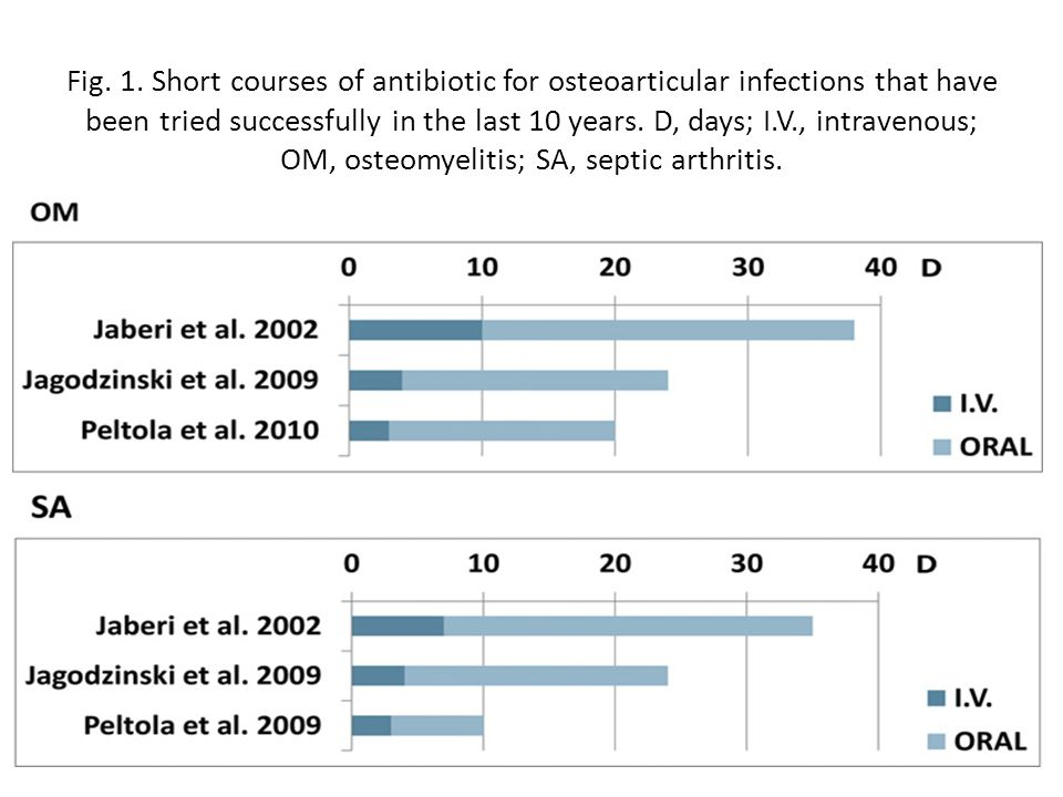 Fig. 1. Short courses of antibiotic for osteoarticular infections that have been tried successfully in the last 10 years. D, days; I.V., intravenous;