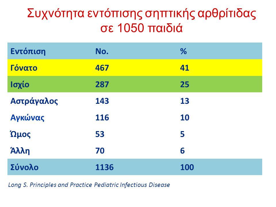 Συχνότητα εντόπισης σηπτικής αρθρίτιδας σε 1050 παιδιά ΕντόπισηNo.% Γόνατο46741 Ισχίο28725 Αστράγαλος14313 Αγκώνας11610 Ώμος535 Άλλη706 Σύνολο1136100