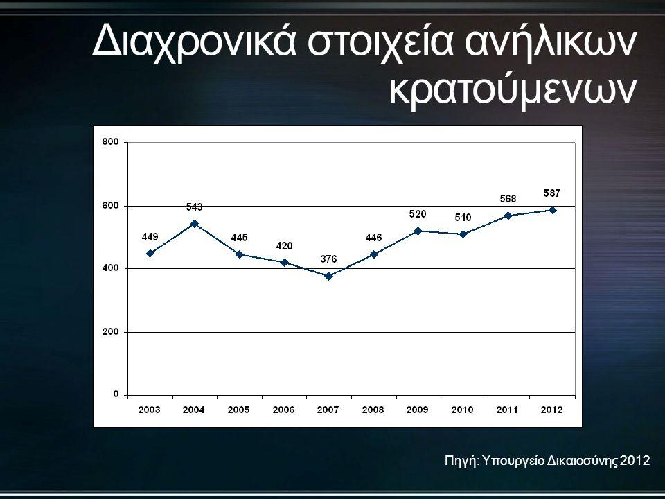 Πηγή: Υπουργείο Δικαιοσύνης 2011