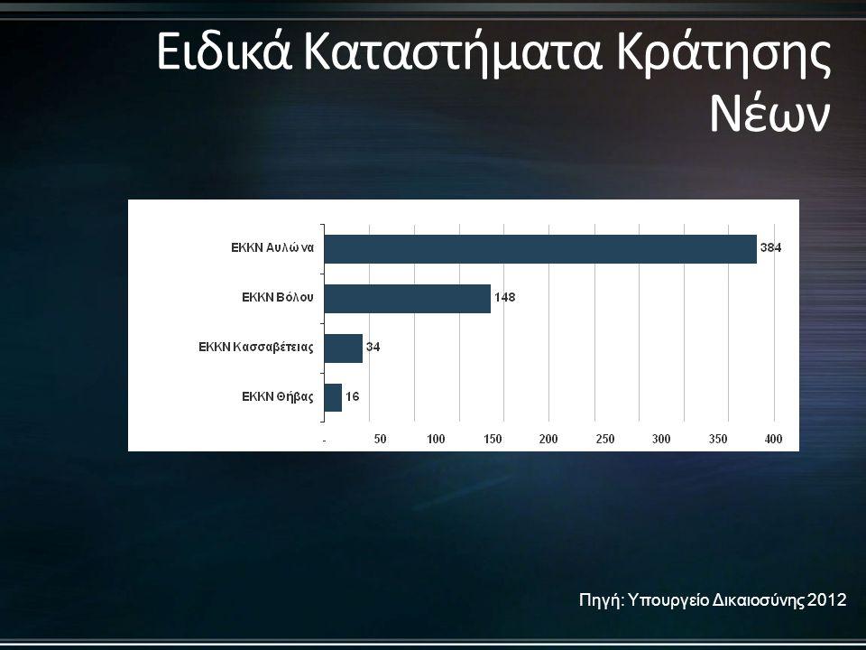Πηγή: Υπουργείο Δικαιοσύνης 2012