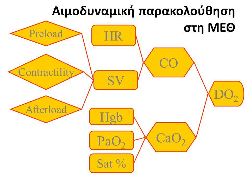 DO 2 CaO 2 CO Sat % PaO 2 Hgb HR SV Preload Contractility Afterload Αιμοδυναμική παρακολούθηση στη ΜΕΘ