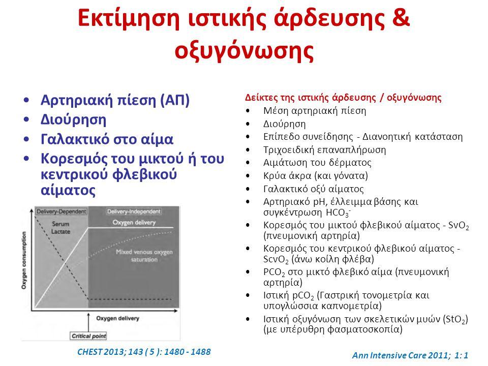 Εκτίμηση ιστικής άρδευσης & οξυγόνωσης Αρτηριακή πίεση (ΑΠ) Διούρηση Γαλακτικό στο αίμα Κορεσμός του μικτού ή του κεντρικού φλεβικού αίματος Δείκτες της ιστικής άρδευσης / οξυγόνωσης Μέση αρτηριακή πίεση Διούρηση Επίπεδο συνείδησης - Διανοητική κατάσταση Τριχοειδική επαναπλήρωση Αιμάτωση του δέρματος Κρύα άκρα (και γόνατα) Γαλακτικό οξύ αίματος Αρτηριακό pH, έλλειμμα βάσης και συγκέντρωση HCO 3 - Κορεσμός του μικτού φλεβικού αίματος - SvO 2 (πνευμονική αρτηρία) Κορεσμός του κεντρικού φλεβικού αίματος - ScvO 2 (άνω κοίλη φλέβα) PCO 2 στο μικτό φλεβικό αίμα (πνευμονική αρτηρία) Ιστική pCO 2 (Γαστρική τονομετρία και υπογλώσσια καπνομετρία) Ιστική οξυγόνωση των σκελετικών μυών (StO 2 ) (με υπέρυθρη φασματοσκοπία) CHEST 2013; 143 ( 5 ): 1480 - 1488 Ann Intensive Care 2011; 1: 1