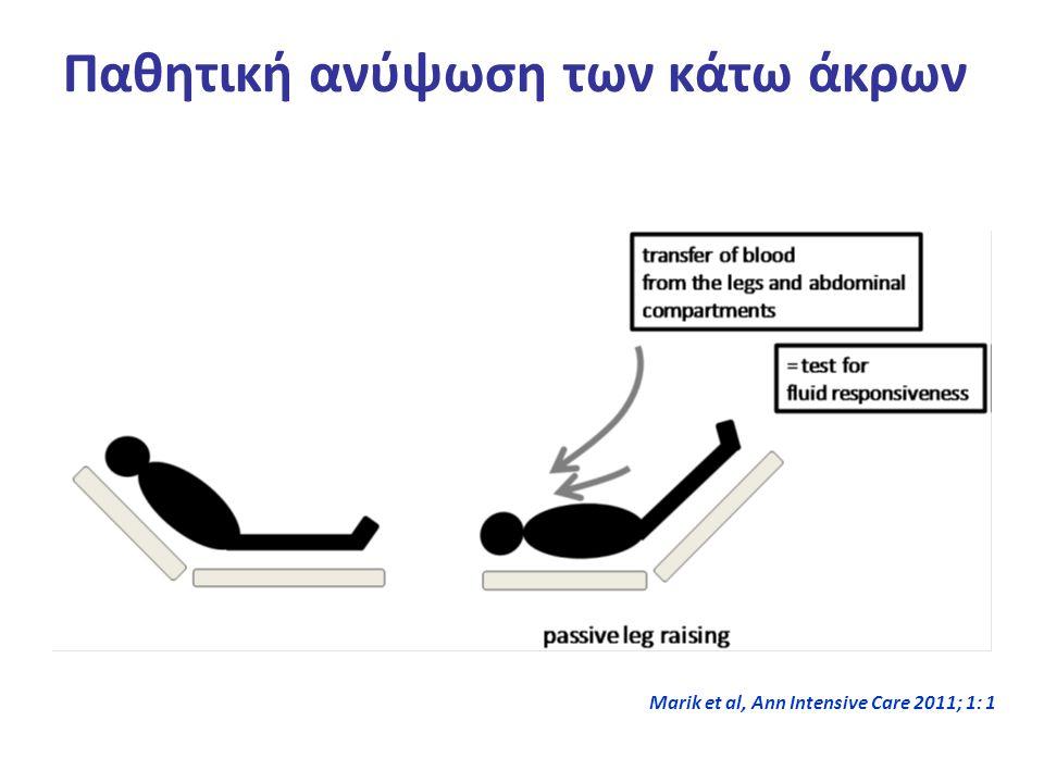Παθητική ανύψωση των κάτω άκρων Marik et al, Ann Intensive Care 2011; 1: 1