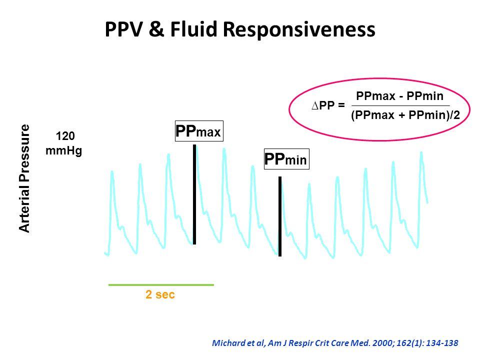 120 mmHg 40 Arterial Pressure PP max PP min PPmax - PPmin (PPmax + PPmin)/2 ∆PP = Michard et al, Am J Respir Crit Care Med.