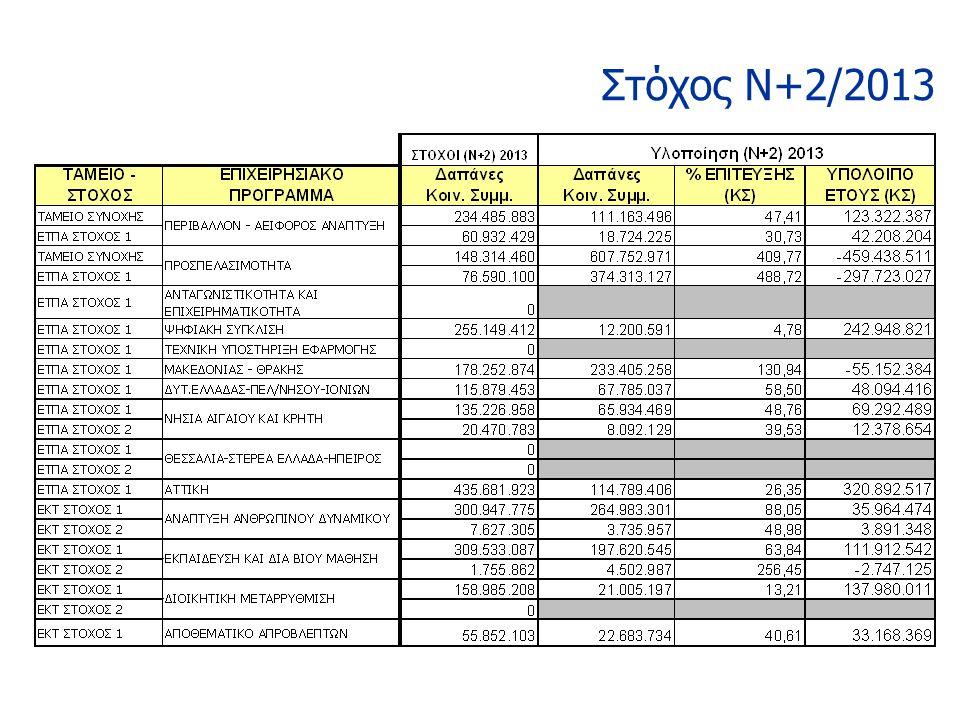 Στόχος Ν+2/2013