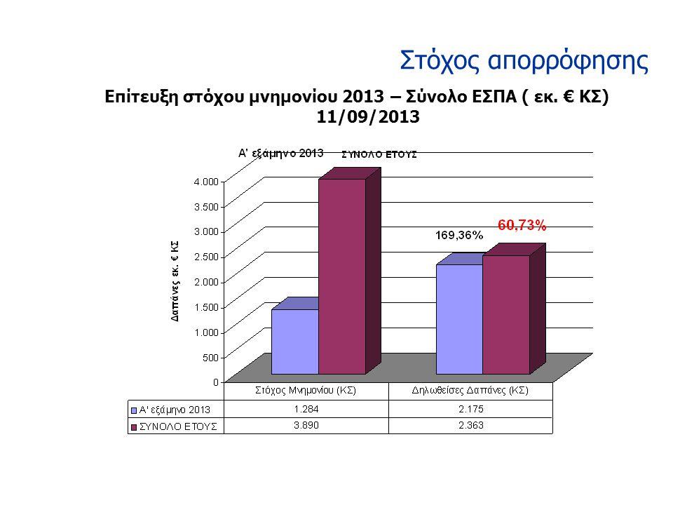 Στόχος απορρόφησης Επίτευξη στόχου μνημονίου 2013 – Σύνολο ΕΣΠΑ ( εκ. € ΚΣ) 11/09/2013