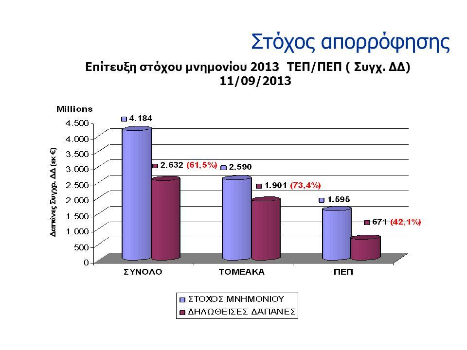 Στόχος απορρόφησης Επίτευξη στόχου μνημονίου 2013 ΤΕΠ/ΠΕΠ ( Συγχ. ΔΔ) 11/09/2013