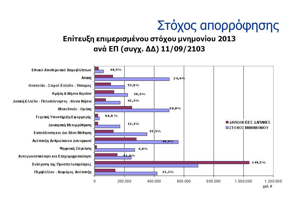 Επίτευξη επιμερισμένου στόχου μνημονίου 2013 ανά ΕΠ (συγχ. ΔΔ) 11/09/2103 Στόχος απορρόφησης