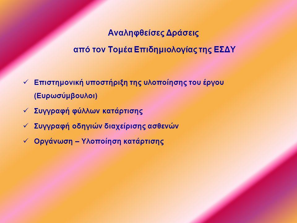 Αναληφθείσες Δράσεις από τον Τομέα Επιδημιολογίας της ΕΣΔΥ Επιστημονική υποστήριξη της υλοποίησης του έργου (Ευρωσύμβουλοι) Συγγραφή φύλλων κατάρτισης Συγγραφή οδηγιών διαχείρισης ασθενών Οργάνωση – Υλοποίηση κατάρτισης
