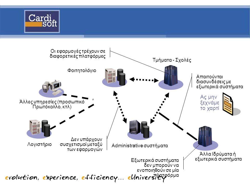 Λογιστήριο Άλλα Ιδρύματα ή εξωτερικά συστήματα Άλλες υπηρεσίες (προσωπικό Πρωτόκολλο, κτλ) Administrative συστήματα Φοιτητολόγιο Τμήματα - Σχολές Δεν