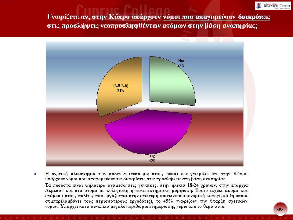 15 Γνωρίζετε αν, στην Κύπρο υπάρχουν νόμοι που απαγορεύουν διακρίσεις στις προσλήψεις νεοπροσληφθέντων ατόμων στην βάση αναπηρίας; Η σχετική πλειοψηφί