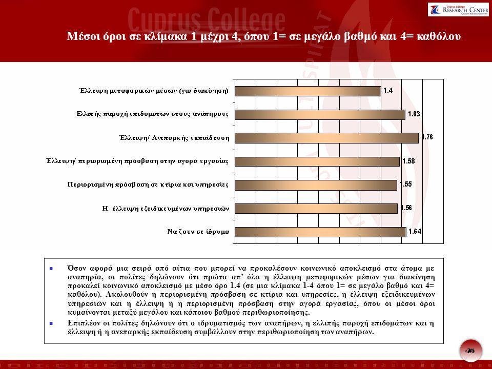 21 Μέσοι όροι σε κλίμακα 1 μέχρι 4, όπου 1= σε μεγάλο βαθμό και 4= καθόλου Όσον αφορά μια σειρά από αίτια που μπορεί να προκαλέσουν κοινωνικό αποκλεισμό στα άτομα με αναπηρία, οι πολίτες δηλώνουν ότι πρώτα απ' όλα η έλλειψη μεταφορικών μέσων για διακίνηση προκαλεί κοινωνικό αποκλεισμό με μέσο όρο 1.4 (σε μια κλίμακα 1-4 όπου 1= σε μεγάλο βαθμό και 4= καθόλου).