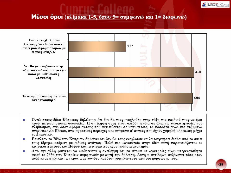 28 Μέσοι όροι (κλίμακα 1-5, όπου 5= συμφωνώ και 1= διαφωνώ) Οχτώ στους δέκα Κύπριους δηλώνουν ότι δεν θα τους ενοχλούσε στην τάξη του παιδιού τους να έχει παιδί με μαθησιακές δυσκολίες.