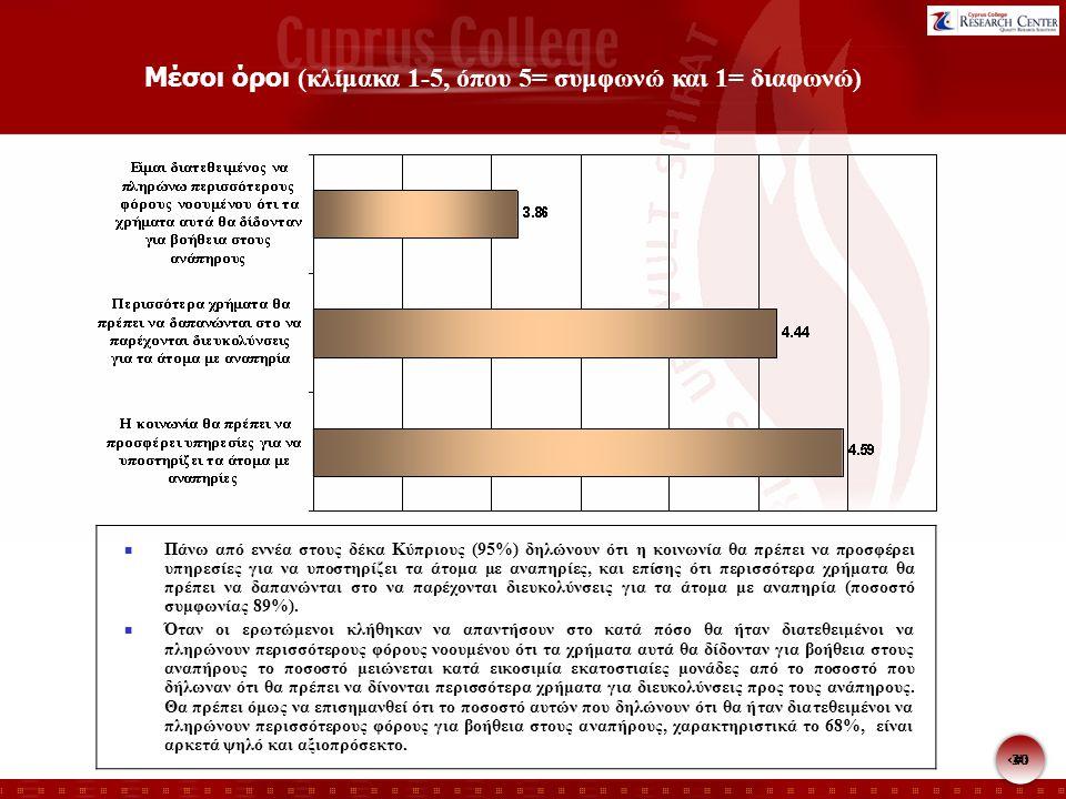 30 Μέσοι όροι (κλίμακα 1-5, όπου 5= συμφωνώ και 1= διαφωνώ) Πάνω από εννέα στους δέκα Κύπριους (95%) δηλώνουν ότι η κοινωνία θα πρέπει να προσφέρει υπηρεσίες για να υποστηρίζει τα άτομα με αναπηρίες, και επίσης ότι περισσότερα χρήματα θα πρέπει να δαπανώνται στο να παρέχονται διευκολύνσεις για τα άτομα με αναπηρία (ποσοστό συμφωνίας 89%).