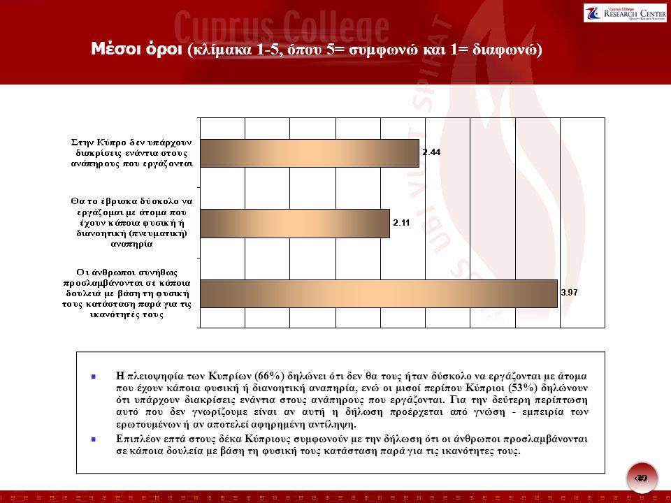 32 Μέσοι όροι (κλίμακα 1-5, όπου 5= συμφωνώ και 1= διαφωνώ) Η πλειοψηφία των Κυπρίων (66%) δηλώνει ότι δεν θα τους ήταν δύσκολο να εργάζονται με άτομα