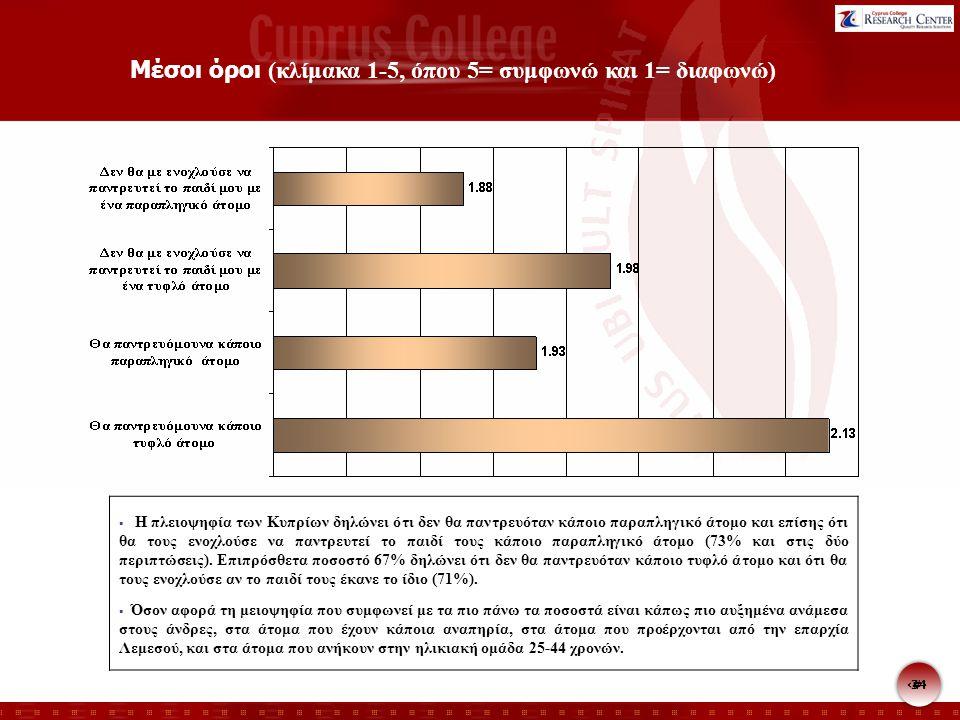 34 Μέσοι όροι (κλίμακα 1-5, όπου 5= συμφωνώ και 1= διαφωνώ)  Η πλειοψηφία των Κυπρίων δηλώνει ότι δεν θα παντρευόταν κάποιο παραπληγικό άτομο και επίσης ότι θα τους ενοχλούσε να παντρευτεί το παιδί τους κάποιο παραπληγικό άτομο (73% και στις δύο περιπτώσεις).