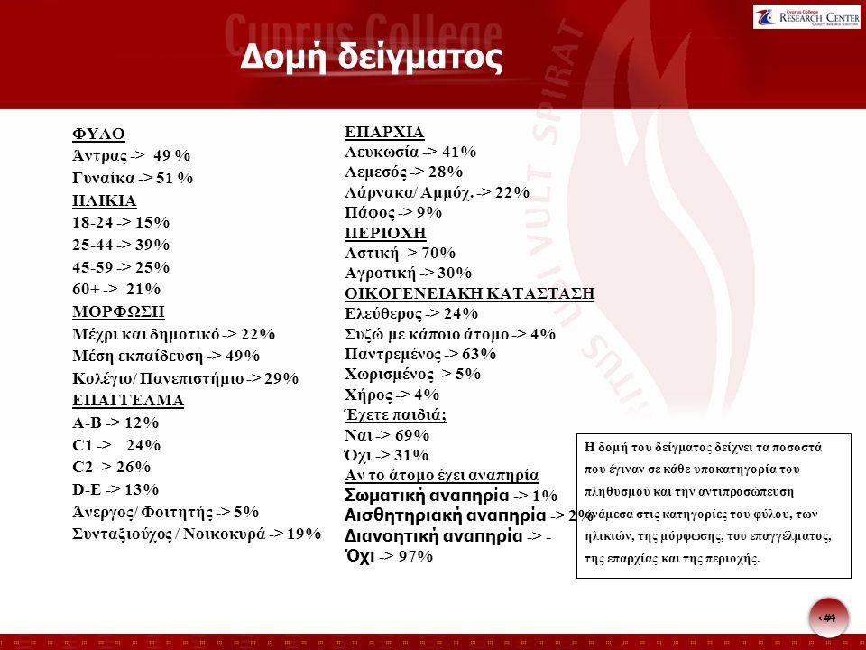 5 5 ΣΥΝΟΠΤΙΚΗ ΠΕΡΙΓΡΑΦΗ ΤΩΝ ΕΥΡΗΜΑΤΩΝ Στα πλαίσια της λειτουργίας του ως Αρχή κατά του Ρατσισμού και των Διακρίσεων και Αρχή Ισότητας, το Γραφείο του Επιτρόπου Διοικήσεως διεξήγαγε, μέσω του Κέντρου Ερευνών του Cyprus College, παγκύπρια ποσοτική έρευνα με αντικείμενο τις αντιλήψεις και απόψεις των Κυπρίων πολιτών γύρω από τα θέματα των ατόμων με αναπηρίες.