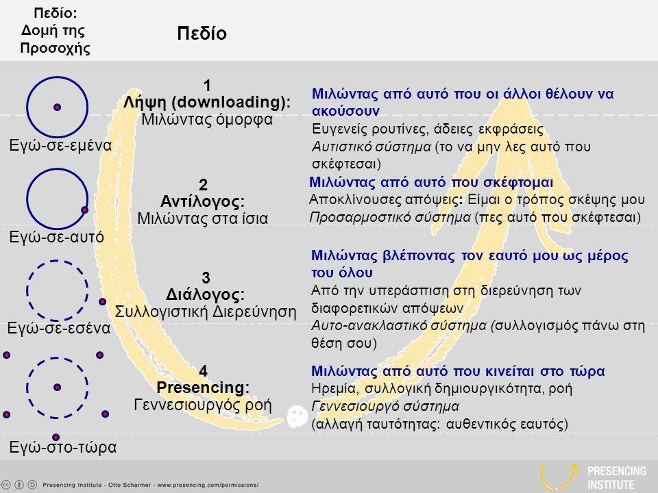 Πεδίο: Δομή της Προσοχής 1 Λήψη (downloading): Μιλώντας όμορφα 2 Αντίλογος: Μιλώντας στα ίσια 3 Διάλογος: Συλλογιστική Διερεύνηση 4 Presencing: Γεννεσιουργός ροή Πεδίο Μιλώντας από αυτό που σκέφτομαι Αποκλίνουσες απόψεις: Είμαι ο τρόπος σκέψης μου Προσαρμοστικό σύστημα (πες αυτό που σκέφτεσαι) Μιλώντας βλέποντας τον εαυτό μου ως μέρος του όλου Από την υπεράσπιση στη διερεύνηση των διαφορετικών απόψεων Αυτο-ανακλαστικό σύστημα (συλλογισμός πάνω στη θέση σου) Μιλώντας από αυτό που οι άλλοι θέλουν να ακούσουν Ευγενείς ρουτίνες, άδειες εκφράσεις Αυτιστικό σύστημα (το να μην λες αυτό που σκέφτεσαι) Μιλώντας από αυτό που κινείται στο τώρα Ηρεμία, συλλογική δημιουργικότητα, ροή Γεννεσιουργό σύστημα (αλλαγή ταυτότητας: αυθεντικός εαυτός) Εγώ-σε-εμένα Εγώ-σε-αυτό Εγώ-σε-εσένα Εγώ-στο-τώρα