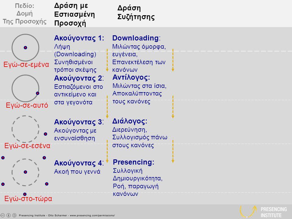 Πεδίο: Δομή Της Προσοχής Εγώ-σε-εμένα Εγώ-σε-αυτό Εγώ-σε-εσένα Εγώ-στο-τώρα Δράση με Εστιασμένη Προσοχή Δράση Συζήτησης Ακούγοντας 1: Λήψη (Downloading) Συνηθισμένοι τρόποι σκέψης Downloading: Μιλώντας όμορφα, ευγένεια, Επανεκτέλεση των κανόνων Ακούγοντας 2 : Εστιαζόμενοι στο αντικείμενο και στα γεγονότα Αντίλογος: Μιλώντας στα ίσια, Αποκαλύπτοντας τους κανόνες Ακούγοντας 4 : Ακοή που γεννά Presencing: Συλλογική Δημιουργικότητα, Ροή, παραγωγή κανόνων Ακούγοντας 3 : Ακούγοντας με ενσυναίσθηση Διάλογος: Διερεύνηση, Συλλογισμός πάνω στους κανόνες