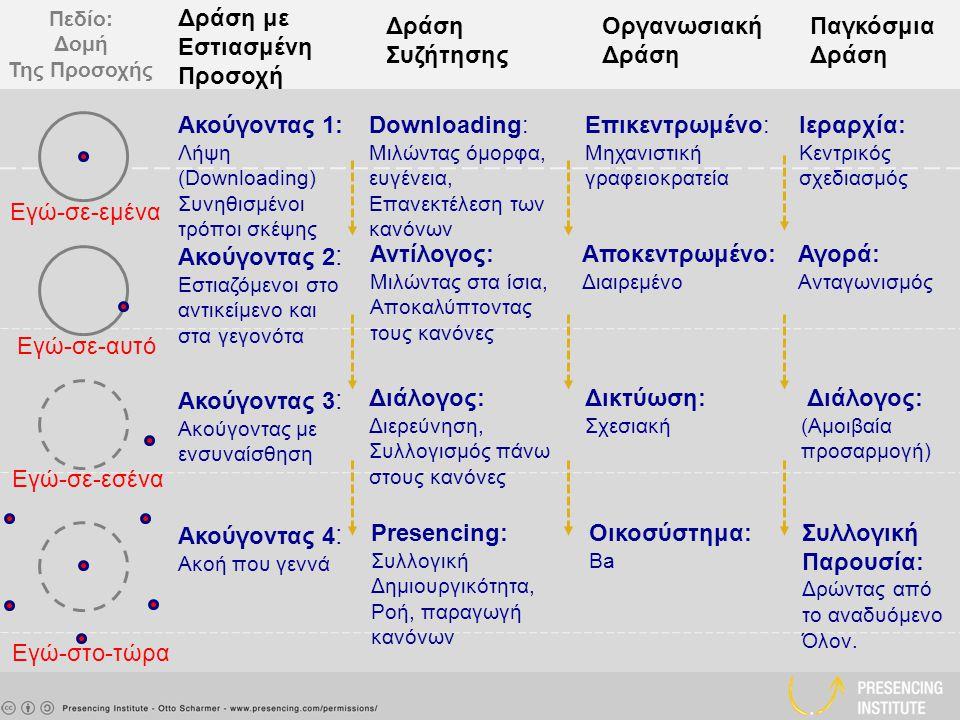 Πεδίο: Δομή Της Προσοχής Δράση με Εστιασμένη Προσοχή Δράση Συζήτησης Οργανωσιακή Δράση Παγκόσμια Δράση Ακούγοντας 1: Λήψη (Downloading) Συνηθισμένοι τρόποι σκέψης Downloading: Μιλώντας όμορφα, ευγένεια, Επανεκτέλεση των κανόνων Επικεντρωμένο: Μηχανιστική γραφειοκρατεία Ιεραρχία: Κεντρικός σχεδιασμός Ακούγοντας 2 : Εστιαζόμενοι στο αντικείμενο και στα γεγονότα Αντίλογος: Μιλώντας στα ίσια, Αποκαλύπτοντας τους κανόνες Αποκεντρωμένο: Διαιρεμένο Αγορά: Ανταγωνισμός Ακούγοντας 4 : Ακοή που γεννά Presencing: Συλλογική Δημιουργικότητα, Ροή, παραγωγή κανόνων Οικοσύστημα: Ba Συλλογική Παρουσία: Δρώντας από το αναδυόμενο Όλον.