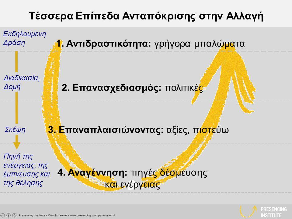 Τέσσερα Επίπεδα Ανταπόκρισης στην Αλλαγή 1. Αντιδραστικότητα: γρήγορα μπαλώματα 3.