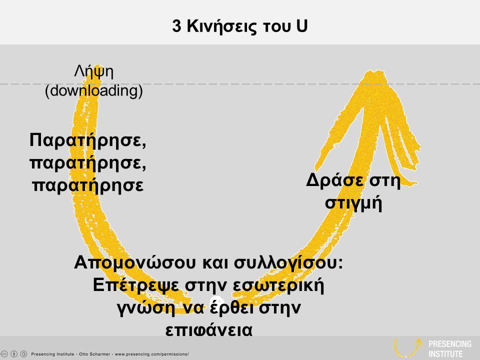 3 Κινήσεις του U Λήψη (downloading) Παρατήρησε, παρατήρησε, παρατήρησε Απομονώσου και συλλογίσου: Επέτρεψε στην εσωτερική γνώση να έρθει στην επιφάνεια Δράσε στη στιγμή