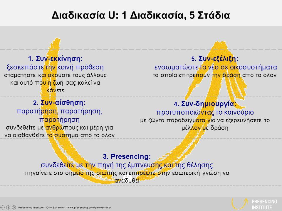 Διαδικασία U: 1 Διαδικασία, 5 Στάδια 1.