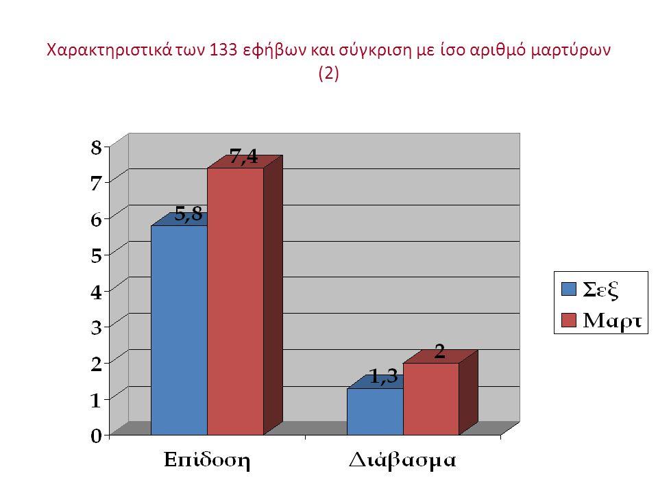Χαρακτηριστικά των 133 εφήβων και σύγκριση με ίσο αριθμό μαρτύρων (2)