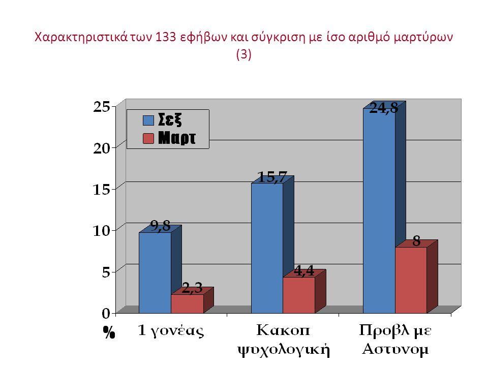 Χαρακτηριστικά των 133 εφήβων και σύγκριση με ίσο αριθμό μαρτύρων (3)