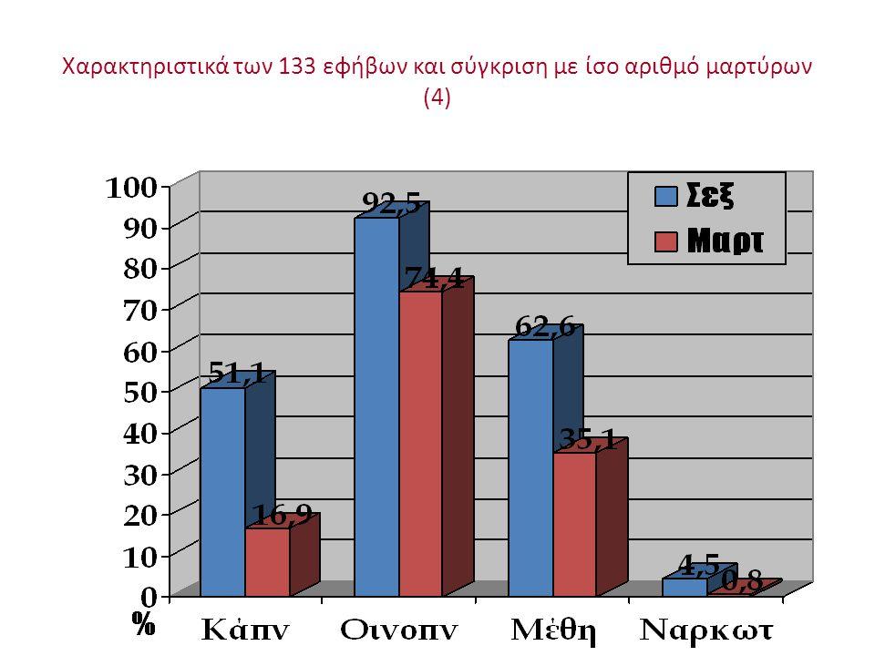 Χαρακτηριστικά των 133 εφήβων και σύγκριση με ίσο αριθμό μαρτύρων (4)