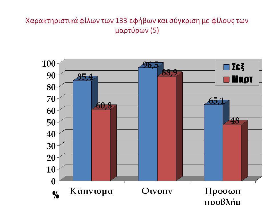 Χαρακτηριστικά φίλων των 133 εφήβων και σύγκριση με φίλους των μαρτύρων (5)
