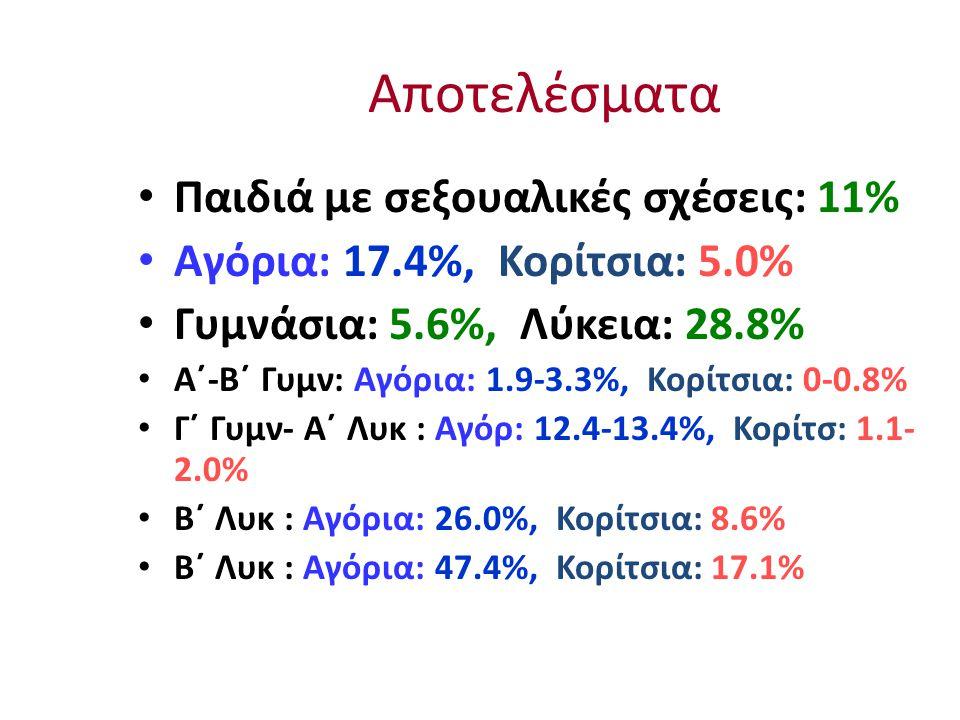 Αποτελέσματα Παιδιά με σεξουαλικές σχέσεις: 11% Αγόρια: 17.4%, Κορίτσια: 5.0% Γυμνάσια: 5.6%, Λύκεια: 28.8% Α΄-Β΄ Γυμν: Αγόρια: 1.9-3.3%, Κορίτσια: 0-0.8% Γ΄ Γυμν- Α΄ Λυκ : Αγόρ: 12.4-13.4%, Κορίτσ: 1.1- 2.0% Β΄ Λυκ : Αγόρια: 26.0%, Κορίτσια: 8.6% Β΄ Λυκ : Αγόρια: 47.4%, Κορίτσια: 17.1%