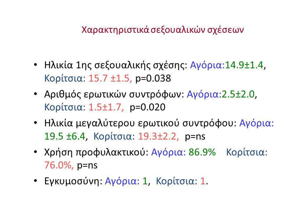 Χαρακτηριστικά σεξουαλικών σχέσεων Ηλικία 1ης σεξουαλικής σχέσης: Αγόρια:14.9±1.4, Κορίτσια: 15.7 ±1.5, p=0.038 Αριθμός ερωτικών συντρόφων: Αγόρια:2.5±2.0, Κορίτσια: 1.5±1.7, p=0.020 Ηλικία μεγαλύτερου ερωτικού συντρόφου: Αγόρια: 19.5 ±6.4, Κορίτσια: 19.3±2.2, p=ns Χρήση προφυλακτικού: Αγόρια: 86.9% Κορίτσια: 76.0%, p=ns Εγκυμοσύνη: Αγόρια: 1, Κορίτσια: 1.