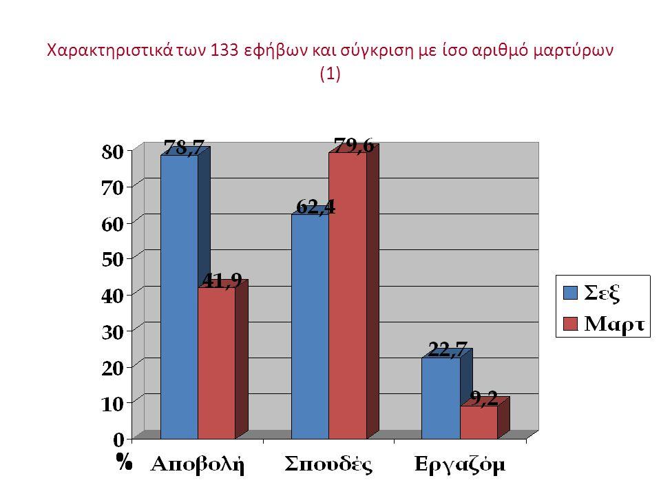 Χαρακτηριστικά των 133 εφήβων και σύγκριση με ίσο αριθμό μαρτύρων (1)