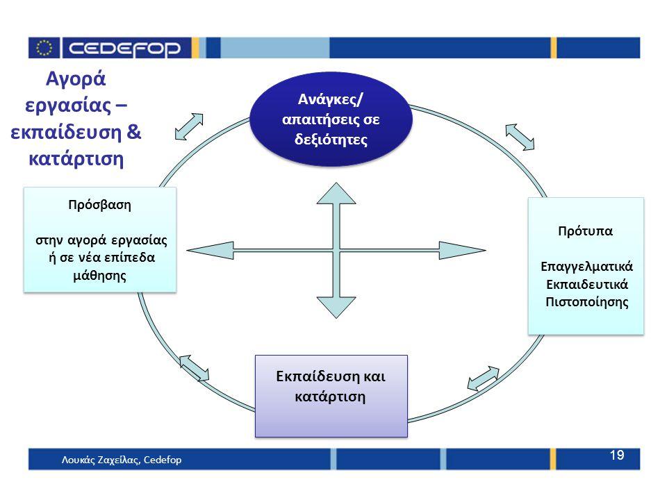 Ανάγκες/ απαιτήσεις σε δεξιότητες Πρότυπα Επαγγελματικά Εκπαιδευτικά Πιστοποίησης Πρότυπα Επαγγελματικά Εκπαιδευτικά Πιστοποίησης Πρόσβαση στην αγορά