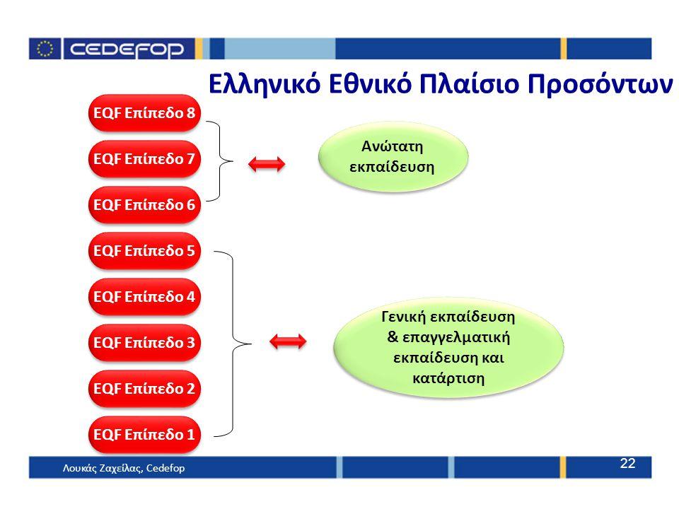 Ανώτατη εκπαίδευση Γενική εκπαίδευση & επαγγελματική εκπαίδευση και κατάρτιση EQF Επίπεδο 1 EQF Επίπεδο 2 EQF Επίπεδο 3 EQF Επίπεδο 4 EQF Επίπεδο 5 EQ