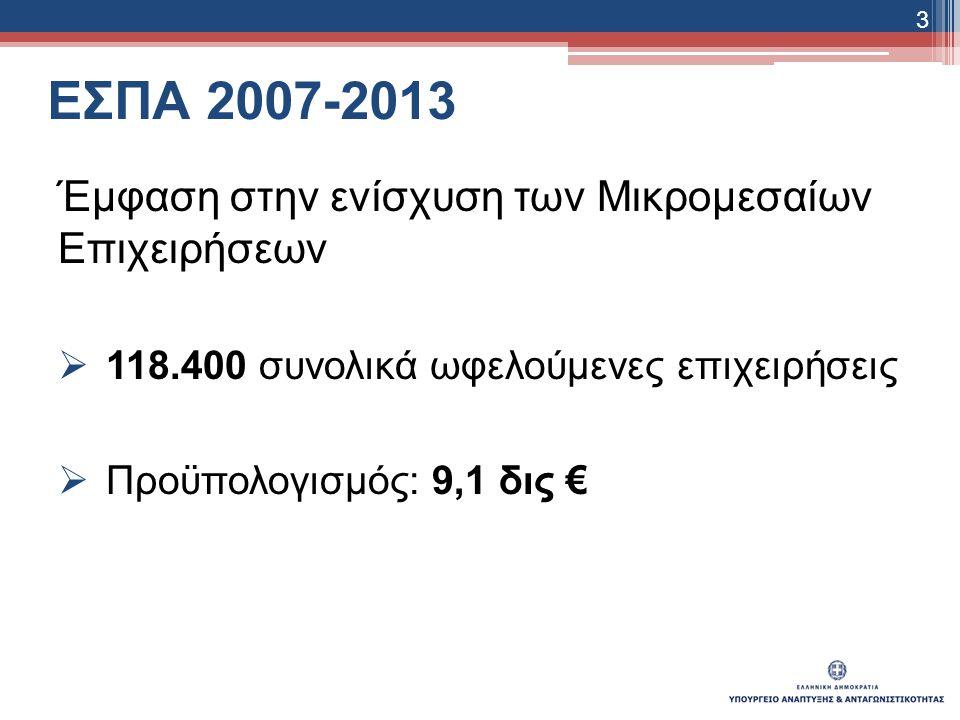 ΕΣΠΑ 2007-2013 Έμφαση στην ενίσχυση των Μικρομεσαίων Επιχειρήσεων  118.400 συνολικά ωφελούμενες επιχειρήσεις  Προϋπολογισμός: 9,1 δις € 3